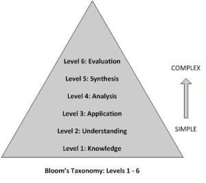 bloomstaxonomy