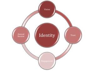 Church Identity
